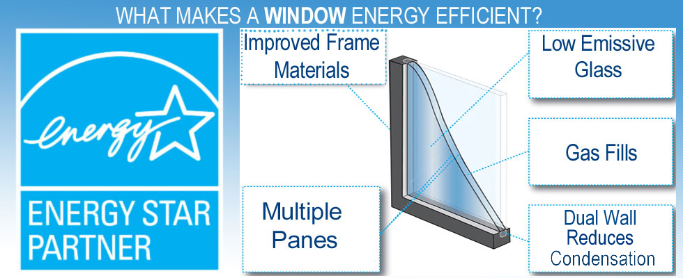 Energy star rated windows and door products airtight for Window energy rating